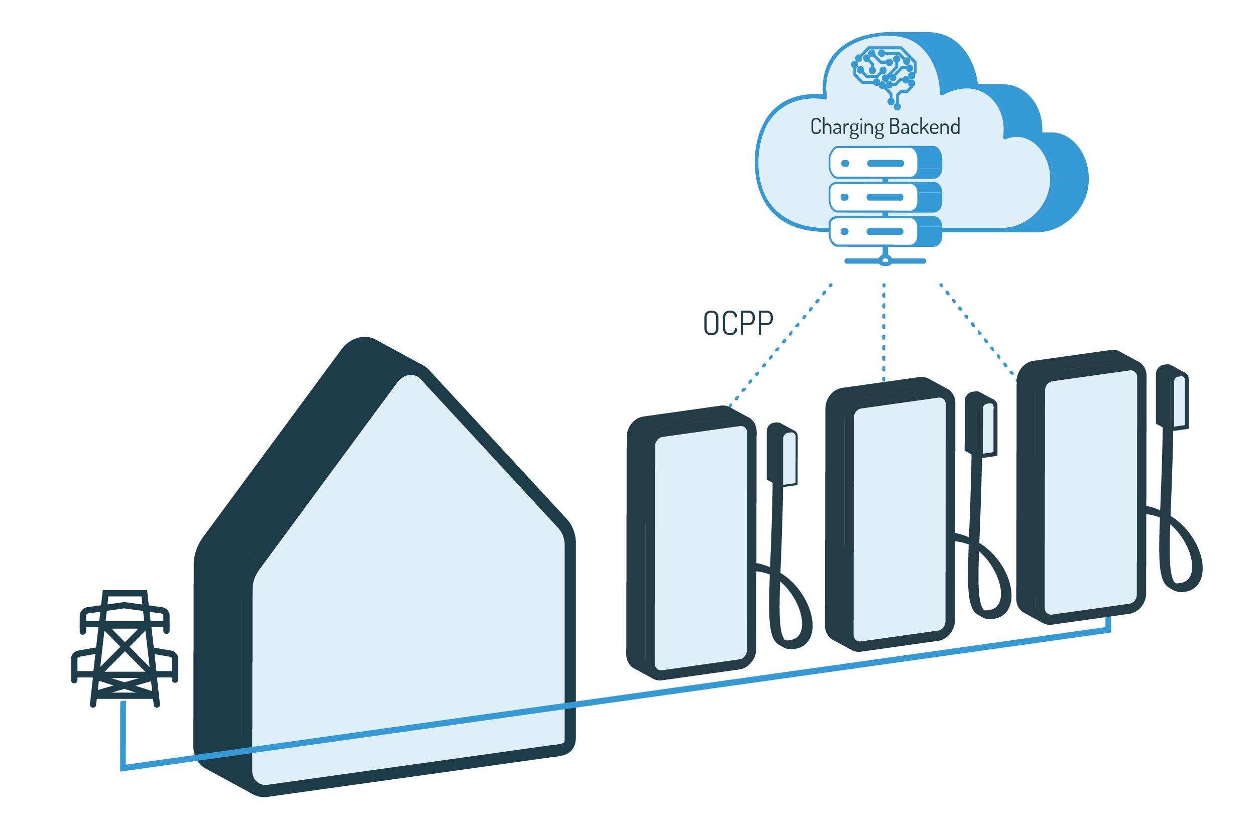 cloud based load management