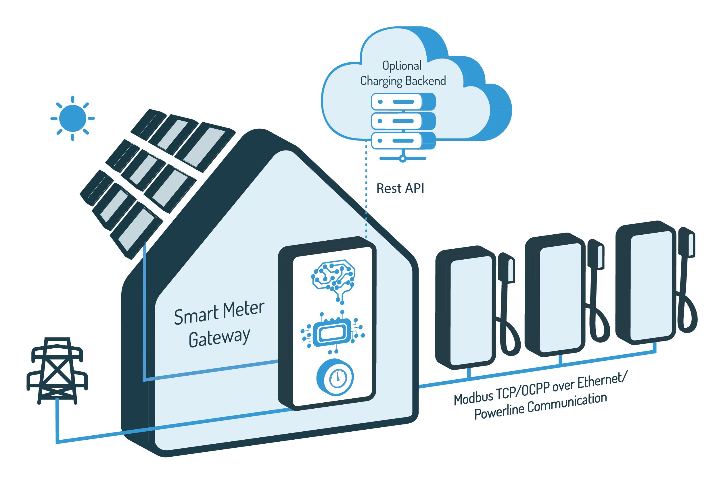 gateway based load management